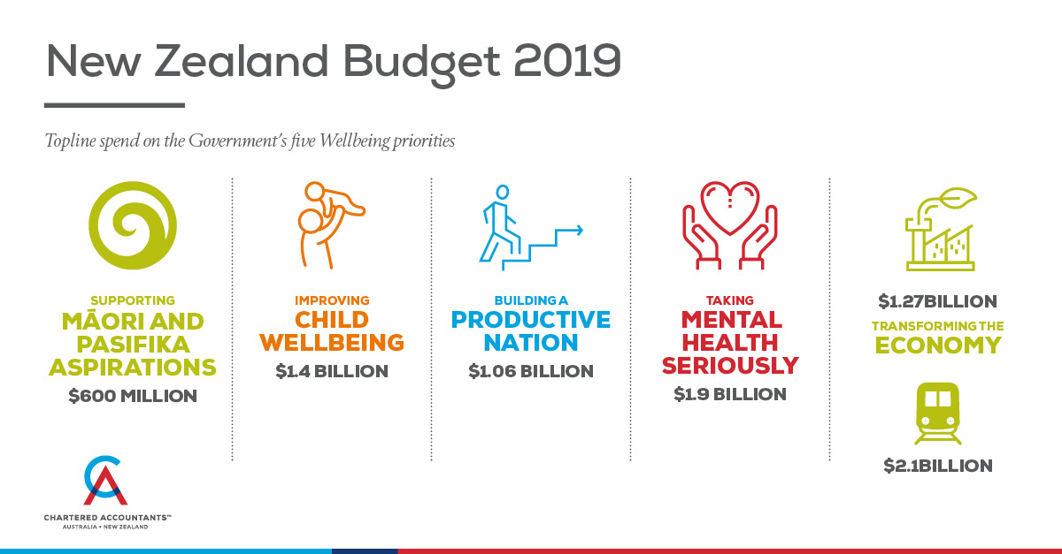 2019 NZ Wellbeing budget