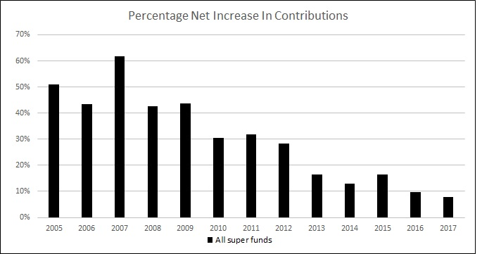 Percentage net increase in contributions