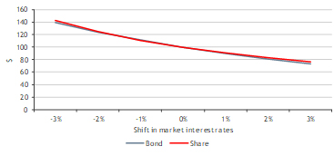 Figure 1 – Development in values following shifts in interest rates – Shares vs bond (11-year term)