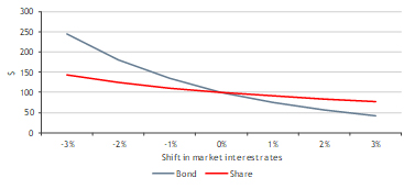 Figure 2 – Development in values following shifts in interest rates – shares vs bond (30-year term)