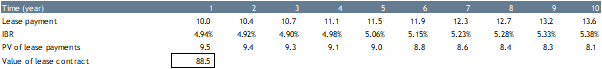 Table 5 - Value of lease assuming maturity matching